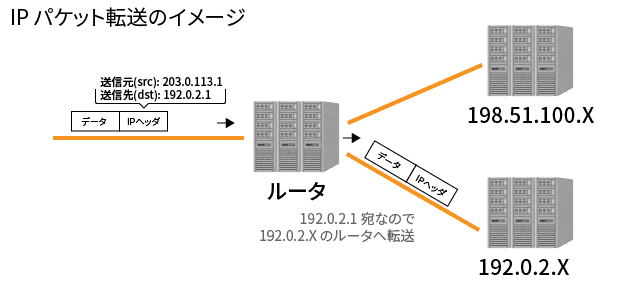 IP パケット転送のイメージ