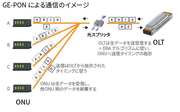 GE-PON による通信のイメージ