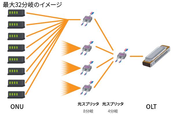 最大32分岐のイメージ図