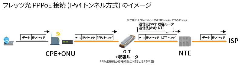 フレッツ光 PPPoE 接続 (IPv4 トンネル方式) のイメージ