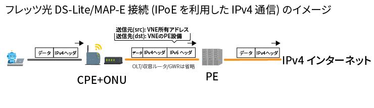 フレッツ光 DS-Lite/MAP-E 接続 (IPoE を利用した IPv4 通信) のイメージ