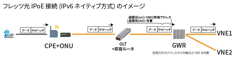 フレッツ光 IPoE 接続 (IPv6 ネイティブ方式) のイメージ
